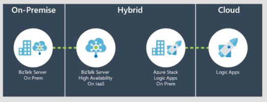 BizTalk 2020 Logic Apps On-premises Hybrid Cloud Integration
