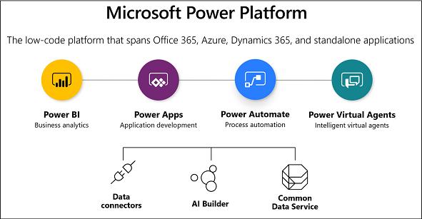 Microsoft Power Plattform